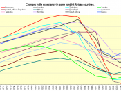English: Changes in life expectancy in some hard-hit African countries.