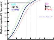English: A basic oxyhaemoglobin (oxyhemoglobin) dissociation curve. עברית: עקומת דיסוציאציה בסיסית של אוקסיהמוגלובין