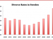 English: Divorce Rates in Sweden 2000- 2010