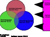 Heritage Language