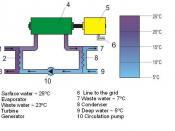 Closed Cycle OTEC diagram