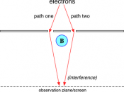 English: illustration of interference experiment for Aharonov-Bohm effect (Created by Steven G. Johnson.)