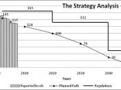 English: The Strategy Analysis Graph shows the subject company's planned path for dealing with the ESI, tangible progress made, and if existent, government regulations. The trajectory of the subject company's planned path reveals the extent of their futur