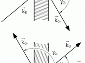 Laue and Bragg geometries, top and bottom, as distinguished by the Dynamical theory of diffraction with the Bragg diffracted beam leaving the back or front surface of the crystal, respectively. (Ref.)