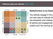 Becky Cortino Social Media Influence Matrix