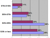 This graph shows the percentage of persons and households in each of the income groups shown.