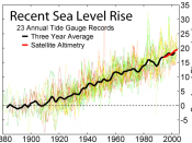 Sea level has been rising cm/yr, based on measurements of sea level rise from 23 long tide gauge records in geologically stable environments.