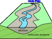 Français : Croquis structural d'alluvions