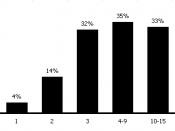 Asch unanimous majority chart