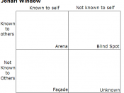 An empty Johari window, with the