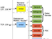 Aufbau von Samba-TNG