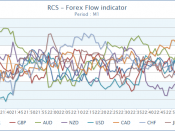 Relative currency strength