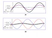 English: Constructive (a) and destructive (b) interference of two waves Polski: Interferencja konstruktywna (a) i destruktywna (b) dwóch fal o równych częstotliwościach i amplitudach