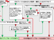 This picture shows a decision tree that tells about