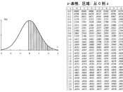 Z-tabelle