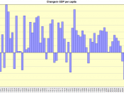 English: Change in US GDP per capita
