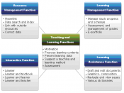 English: Major Functions of Digital Textbook
