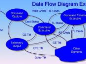 English: Data Flow Diagram Example