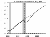 English: Chart of the estimated and forecast potential and actual GDP from the CBO