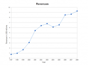 Revenues of sextoy.com in 2008