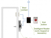 English: Access control door wiring when using intelligent readers
