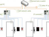 English: Access control system diagram using IP controllers