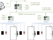 English: Access control system diagram, using main controllers