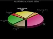 Producto Interno Bruto 2005 de El Salvador por Sectores