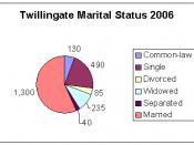 Marital Status Twillingate, Newfoundland and Labrador 2006