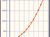Português: Example of Non Linear Regression: f(x) = 10+x^2+error