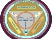 English: Information Security Components layering the Information Assurance at three levels: Physical security, Personal Security, Organizational security. These layers protect the value of the information by ensuring Confidentiality, Integrity and Availa