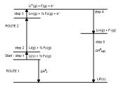 English: A Diagram of the Born–Haber cycle for the standard enthalpy change of formation of Lithium Floride