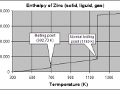 Molar enthalpy of zinc above 298.15 K and at 1 atm pressure, showing discontinuities at the melting and boiling points. The ΔH°m of zinc is 7323 J/mol, and the ΔH°v is 115 330 J/mol.