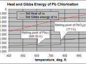 Standard heat and Gibbs energy change for the reaction: The ΔH° rx shows discontinuities at the melting points of Pb (600.65 K) and PbCl 2 (771 K). ΔG° rx is not discontinuous at these phase transition temperatures, but does undergo a change in slope, whi