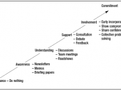 English: A graph showing the steps that can be taken to ensure commitment in stakeholder management