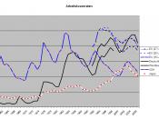 international comparison unemployment rates USA, FRG, Japan