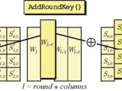 עברית: AES Add Round Key procedure