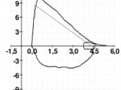 English: Flow Volume Curve during a spirometry test from a normal subject Ελληνικά: Καμπύλη ροής όγκου, σπιρομέτρηση, από φυσιολογικό άτομο
