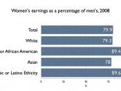 English: US Women's earnings as a percent of men's, by race and ethnicity, 2008