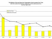 English: The number of recipients of funding from the Grants Clearinghouse as a percent of total funding has declined from 0.0016% in 2001 to 0.0006% in 2009. This means that, over time, the number of different organizations receiving funding each year is