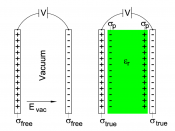 English: Influence of a dielectric on a capacitor