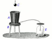 Faraday's ice pail experiment