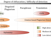 English: The figure summarizes the suitability of different plagiarism detection approaches depending on the form of plagiarism being present.