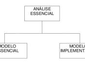 Português: Modelos da Análise Essencial