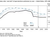 CDC chart on the number of abortions in the United States over time