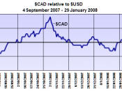 English: Canadian dollar relative to US dollar, September 2007 to January 2008