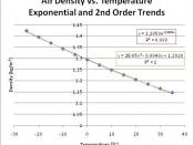 English: Air density vs. Temperature Graph with exponential and polynomial (2nd) trends