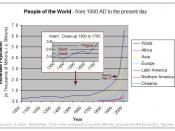 population since 1000AD