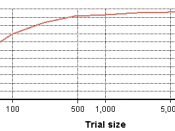 English: Graph showing the Expected value of sample information (EVSI) as a function of sample size for a particular example used in the EVSI article.