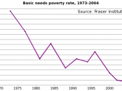 The proportion of Canadians who are living in poverty has generally declined over the last three decades.